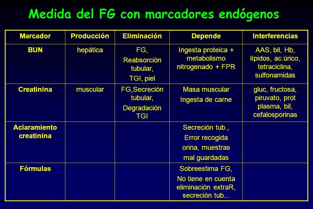 Medida del FG con marcadores endógenos MarcadorProducciónEliminaciónDependeInterferencias BUNhepáticaFG, Reabsorción tubular, TGI, piel Ingesta proteica + metabolismo nitrogenado + FPR AAS, bil, Hb, lípidos, ac.úrico, tetraciclina, sulfonamidas CreatininamuscularFG,Secreción tubular, Degradación TGI Masa muscular Ingesta de carne gluc, fructosa, piruvato, prot plasma, bil, cefalosporinas Aclaramiento creatinina Secreción tub., Error recogida orina, muestras mal guardadas FórmulasSobreestima FG, No tiene en cuenta eliminación extraR, secreción tub...