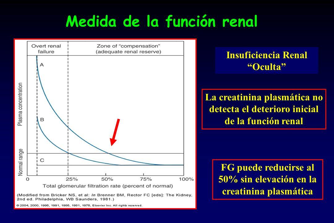 Medida de la función renal Insuficiencia Renal Oculta La creatinina plasmática no detecta el deterioro inicial de la función renal FG puede reducirse al 50% sin elevación en la creatinina plasmática