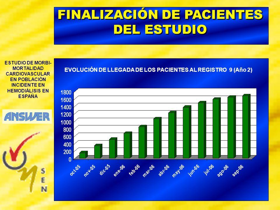 ESTUDIO DE MORBI- MORTALIDAD CARDIOVASCULAR EN POBLACIÓN INCIDENTE EN HEMODIÁLISIS EN ESPAÑA EVOLUCIÓN DEL ESTUDIO Registro 1 (Inicio HD) Registro 3 (Mes 6) Registro 5 (Mes 12) Pacientes Seguidos Pacientes Discontinuados* 2406 1844 1651 309 427 190 Centros participando hasta la fecha en España 1er año de seguimiento completado en Oct 2005 * Incluidas discontinuaciones por end-point