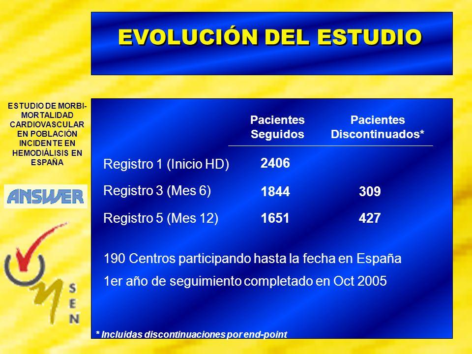 ESTUDIO DE MORBI- MORTALIDAD CARDIOVASCULAR EN POBLACIÓN INCIDENTE EN HEMODIÁLISIS EN ESPAÑA RESULTADOS PRELIMINARES: DISCONTINUACIONES Discontinuaciones por End-Point: 80% 44 %4 %28 %4 %8 %7 %1 %