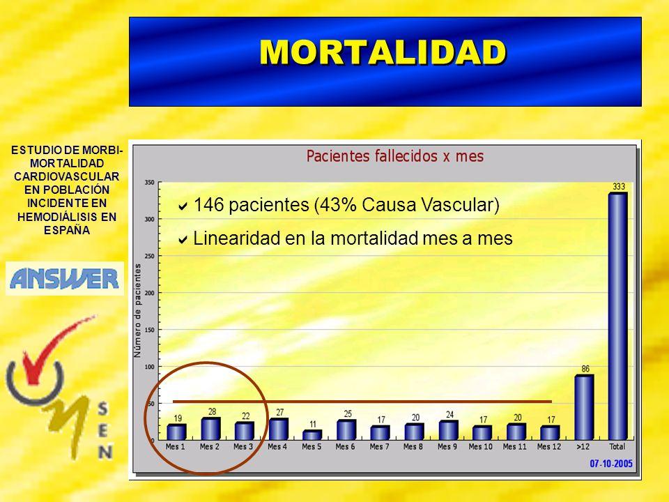 ESTUDIO DE MORBI- MORTALIDAD CARDIOVASCULAR EN POBLACIÓN INCIDENTE EN HEMODIÁLISIS EN ESPAÑA MORTALIDAD 146 pacientes (43% Causa Vascular) Linearidad