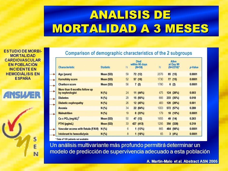 ESTUDIO DE MORBI- MORTALIDAD CARDIOVASCULAR EN POBLACIÓN INCIDENTE EN HEMODIÁLISIS EN ESPAÑA ANALISIS DE MORTALIDAD A 3 MESES A. Martín-Malo et al. Ab
