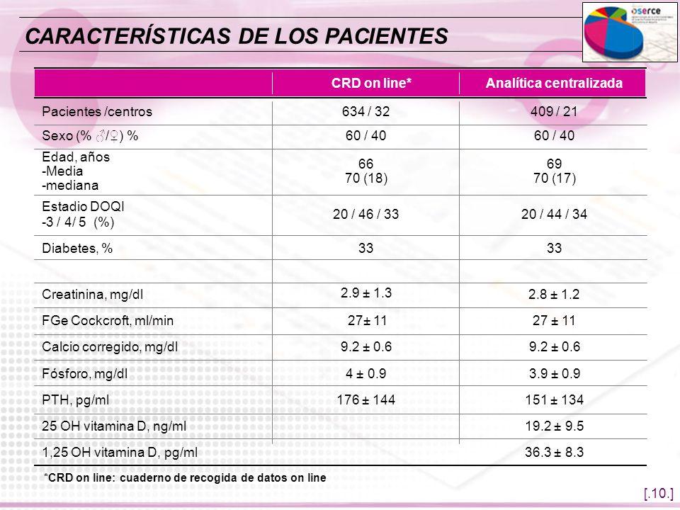 [.10.] Analítica centralizadaCRD on line* *CRD on line: cuaderno de recogida de datos on line CARACTERÍSTICAS DE LOS PACIENTES 25 OH vitamina D, ng/ml
