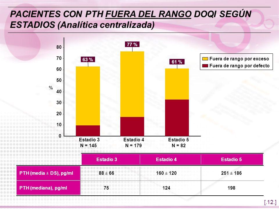 [.12.] PACIENTES CON PTH FUERA DEL RANGO DOQI SEGÚN ESTADIOS (Analítica centralizada) Fuera de rango por defecto Fuera de rango por exceso 251 ± 18616