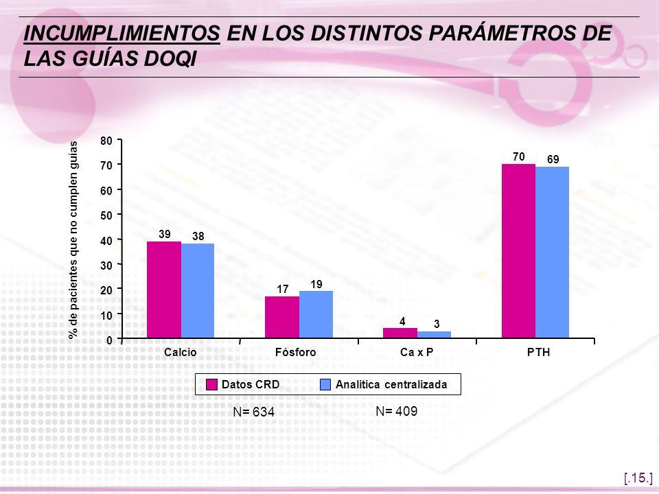 [.15.] N= 634 39 17 4 70 38 19 3 69 0 10 20 30 40 50 60 70 80 CalcioFósforoCa x PPTH % de pacientes que no cumplen guías Datos CRDAnalitica centraliza