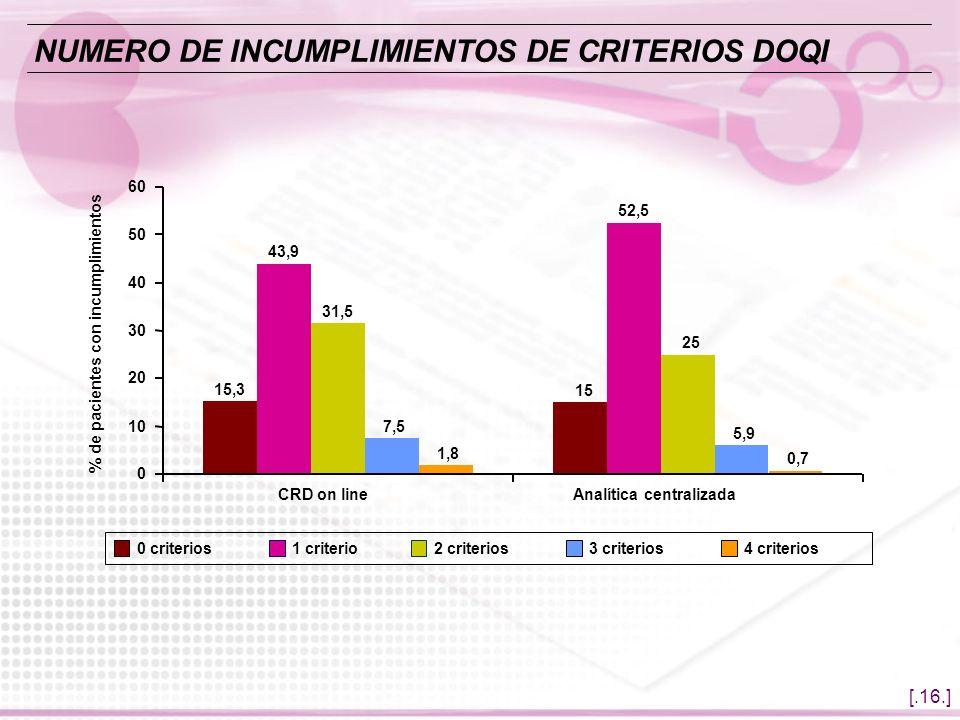 [.16.] 15,3 15 43,9 52,5 31,5 25 7,5 5,9 1,8 0,7 0 10 20 30 40 50 60 CRD on lineAnalítica centralizada % de pacientes con incumplimientos 0 criterios1