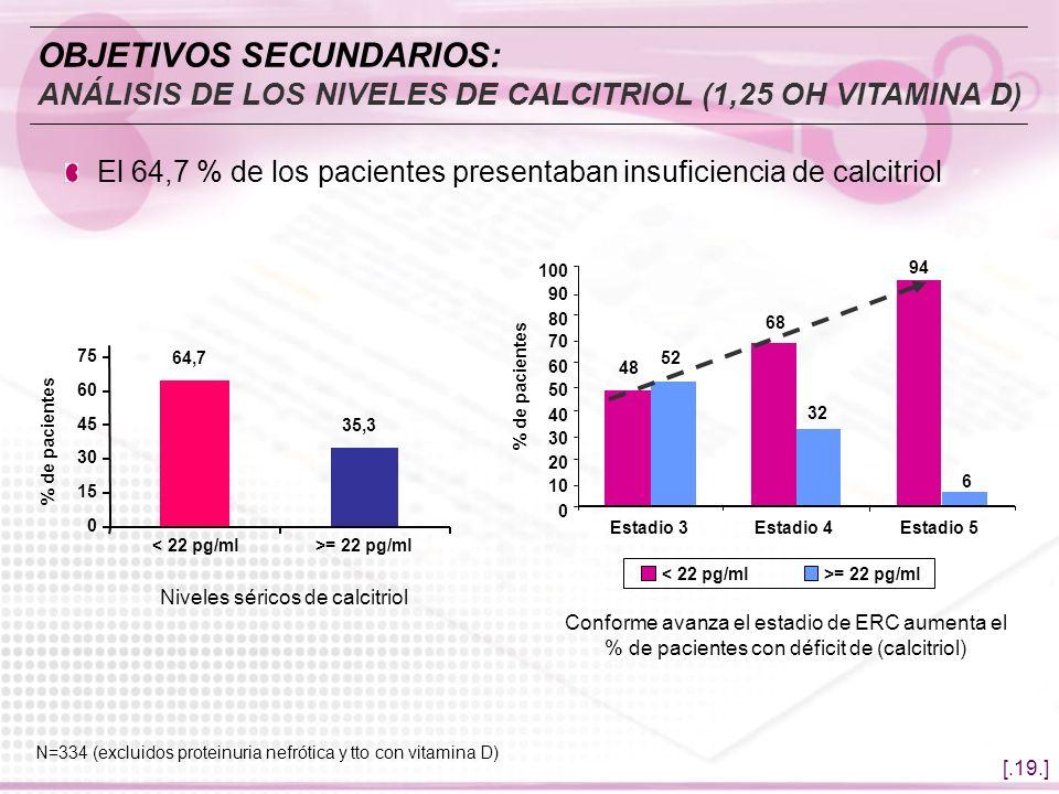[.19.] 64,7 35,3 0 15 30 45 60 75 < 22 pg/ml>= 22 pg/ml Niveles séricos de calcitriol % de pacientes OBJETIVOS SECUNDARIOS: ANÁLISIS DE LOS NIVELES DE