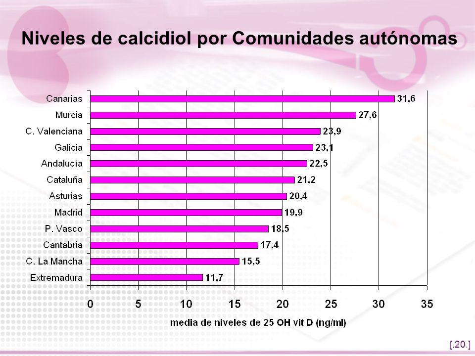 [.20.] Niveles de calcidiol por Comunidades autónomas