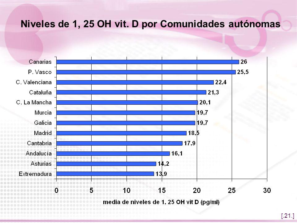[.21.] Niveles de 1, 25 OH vit. D por Comunidades autónomas