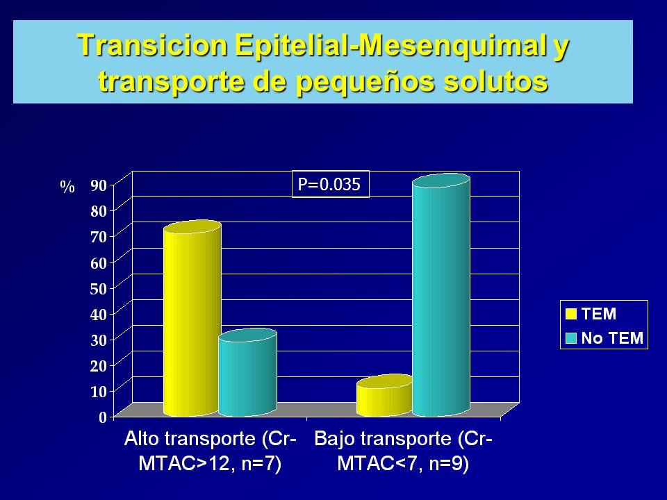 Transicion Epitelial-Mesenquimal y transporte de pequeños solutos P=0.035