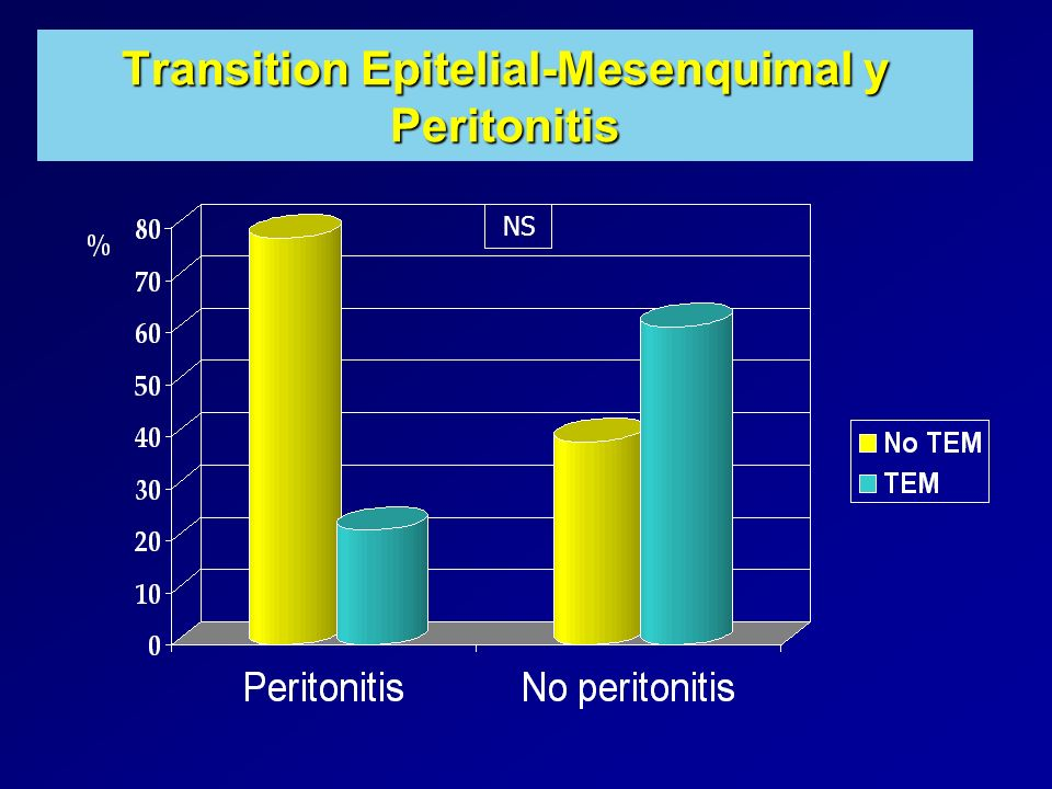 Transition Epitelial-Mesenquimal y Peritonitis NS