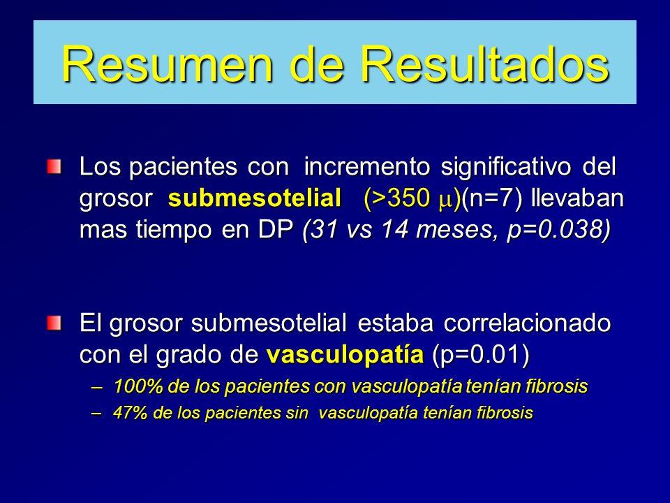 Resumen de Resultados Los pacientes con incremento significativo del grosor submesotelial (>350 )(n=7) llevaban mas tiempo en DP (31 vs 14 meses, p=0.