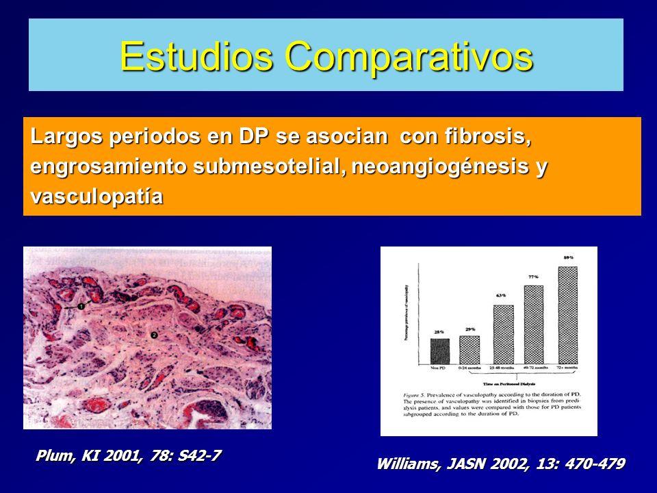 Estudios Comparativos Largos periodos en DP se asocian con fibrosis, engrosamiento submesotelial, neoangiogénesis y vasculopatía Plum, KI 2001, 78: S4