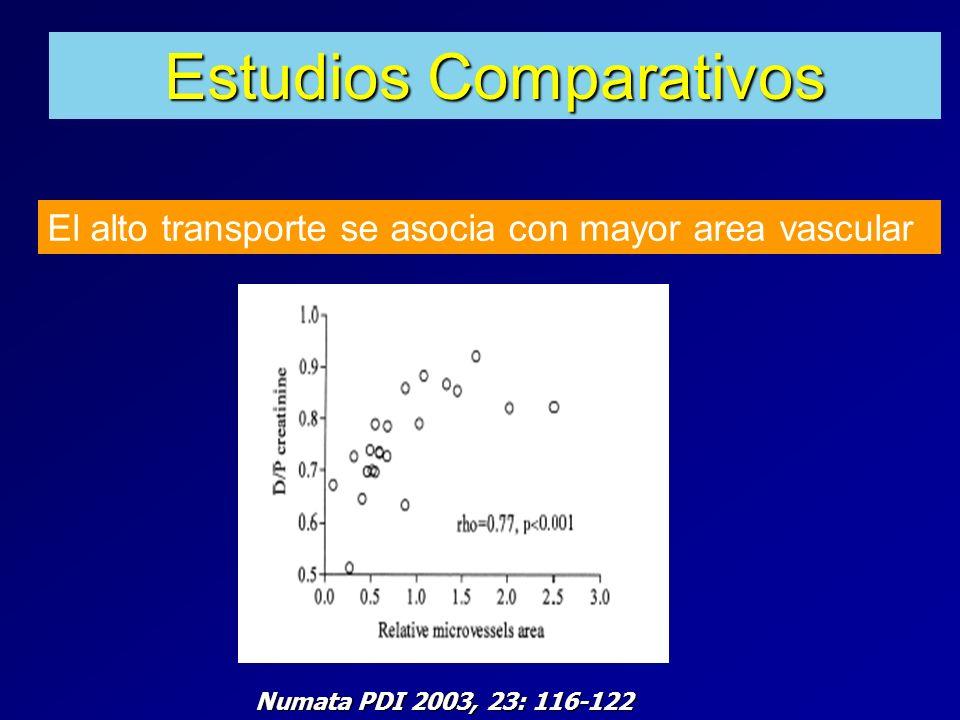 Numata PDI 2003, 23: 116-122 Estudios Comparativos El alto transporte se asocia con mayor area vascular