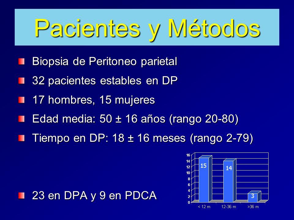 Pacientes y Métodos Biopsia de Peritoneo parietal 32 pacientes estables en DP 17 hombres, 15 mujeres Edad media: 50 ± 16 años (rango 20-80) Tiempo en