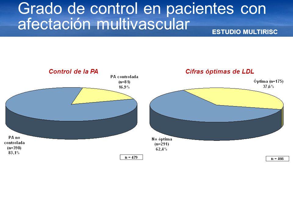 ESTUDIO MULTIRISC Grado de control en pacientes con afectación multivascular Control de la PACifras óptimas de LDL