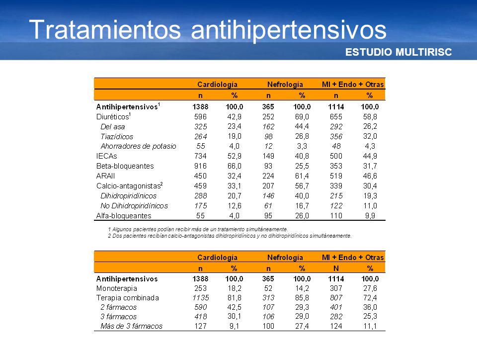 ESTUDIO MULTIRISC Tratamientos antihipertensivos 1 Algunos pacientes podían recibir más de un tratamiento simultáneamente. 2 Dos pacientes recibían ca
