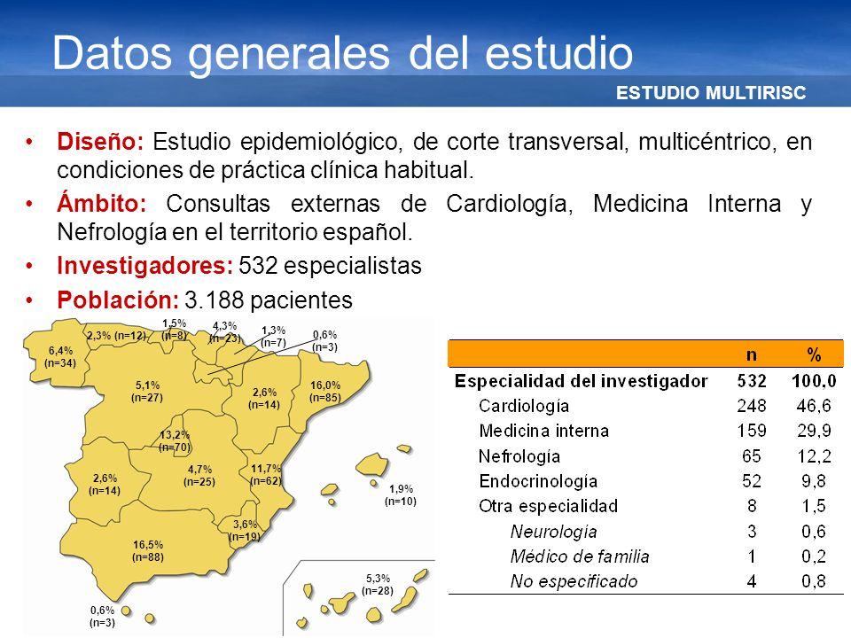 ESTUDIO MULTIRISC Datos generales del estudio Diseño: Estudio epidemiológico, de corte transversal, multicéntrico, en condiciones de práctica clínica