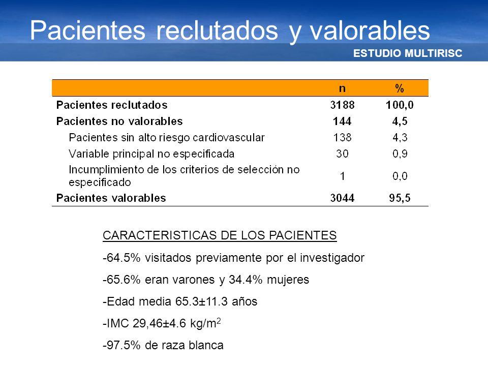 ESTUDIO MULTIRISC Pacientes reclutados y valorables CARACTERISTICAS DE LOS PACIENTES -64.5% visitados previamente por el investigador -65.6% eran varo