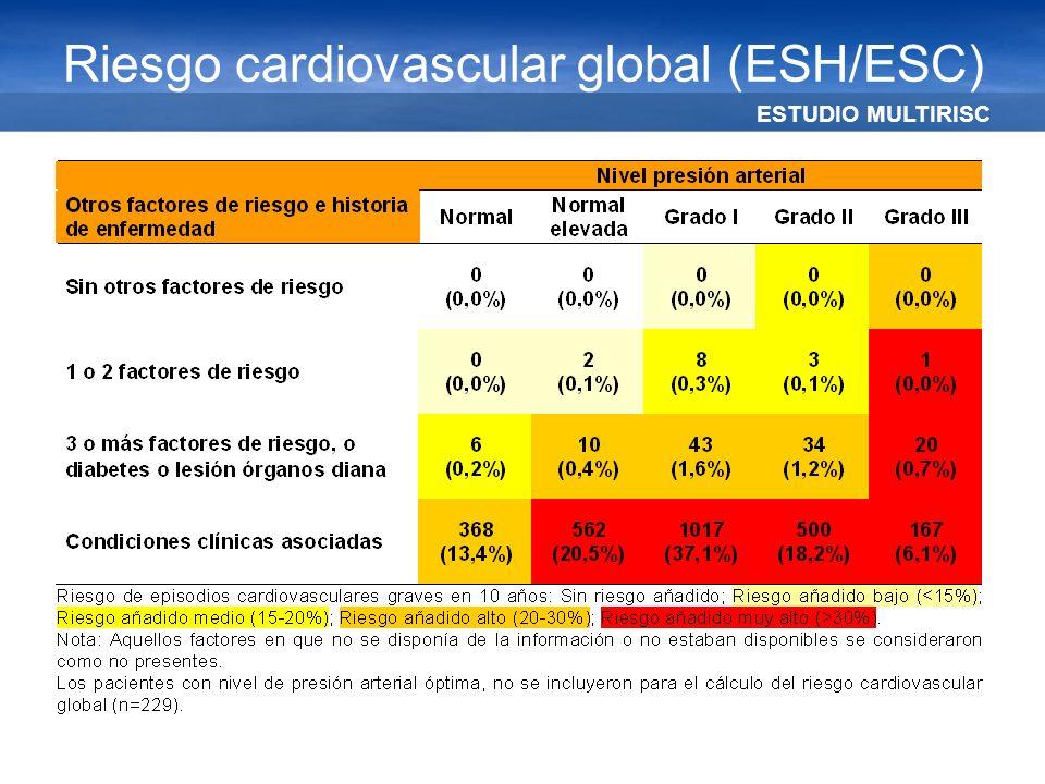 ESTUDIO MULTIRISC Riesgo cardiovascular global (ESH/ESC)