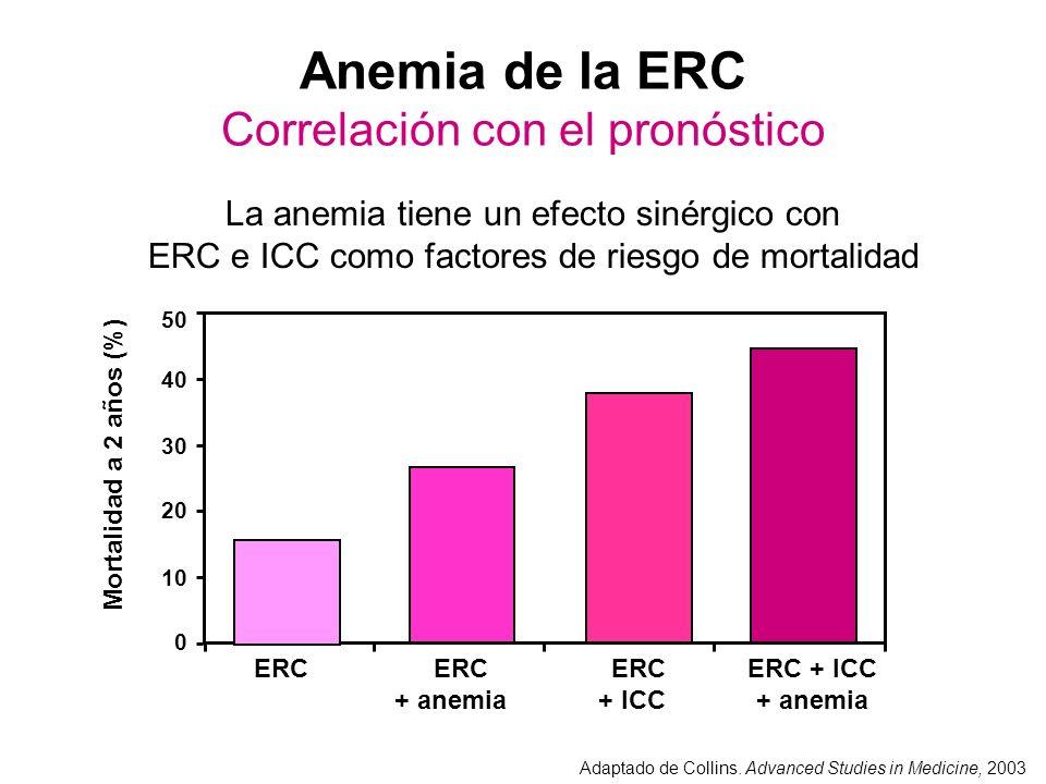 Anemia de la ERC Correlación con el pronóstico La anemia tiene un efecto sinérgico con ERC e ICC como factores de riesgo de mortalidad Adaptado de Col