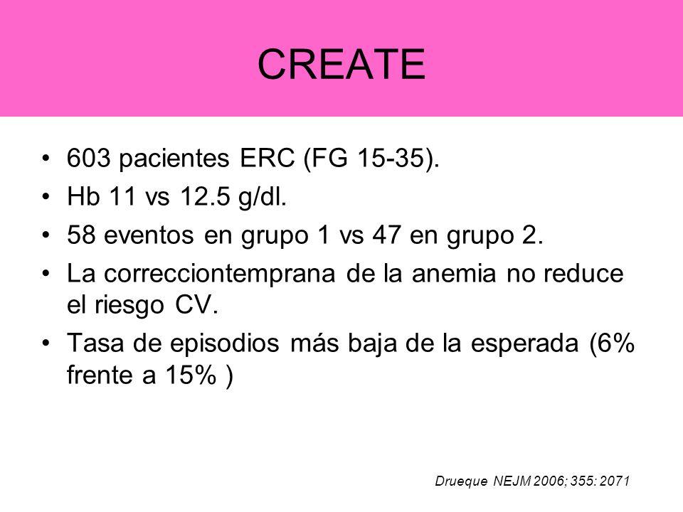CREATE 603 pacientes ERC (FG 15-35). Hb 11 vs 12.5 g/dl. 58 eventos en grupo 1 vs 47 en grupo 2. La correcciontemprana de la anemia no reduce el riesg