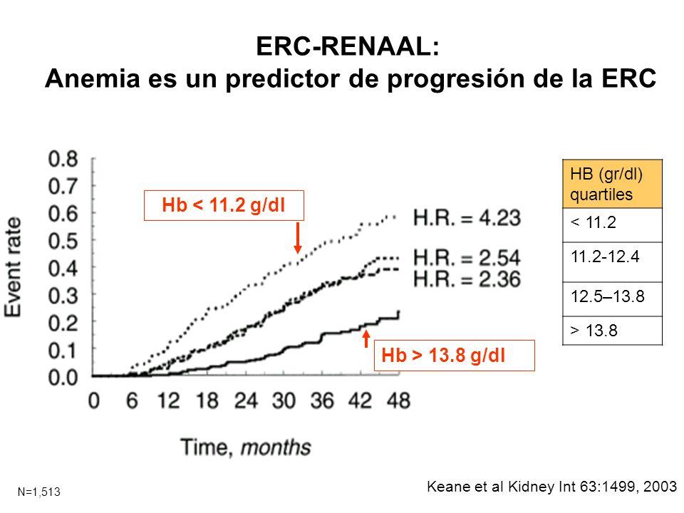 ERC-RENAAL: Anemia es un predictor de progresión de la ERC Hb < 11.2 g/dl Hb > 13.8 g/dl Keane et al Kidney Int 63:1499, 2003 HB (gr/dl) quartiles < 1
