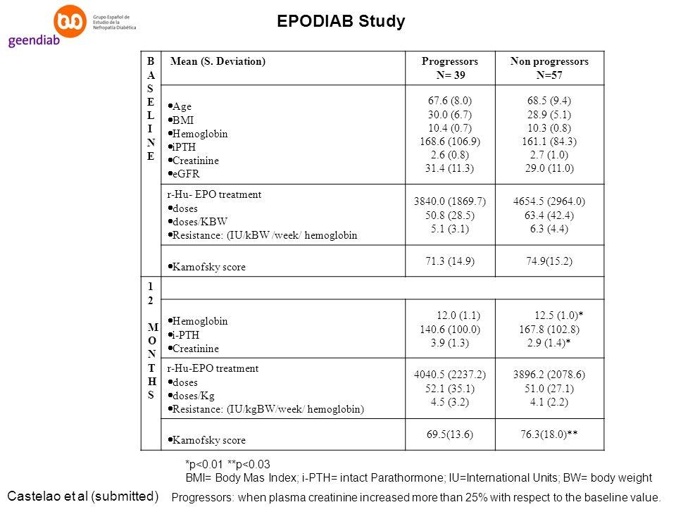 BASELINEBASELINE Mean (S. Deviation)Progressors N= 39 Non progressors N=57 Age BMI Hemoglobin iPTH Creatinine eGFR 67.6 (8.0) 30.0 (6.7) 10.4 (0.7) 16