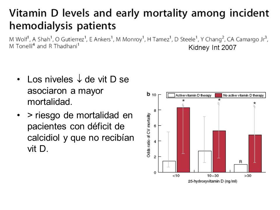 Kidney Int 2007 Los niveles de vit D se asociaron a mayor mortalidad. > riesgo de mortalidad en pacientes con déficit de calcidiol y que no recibían v