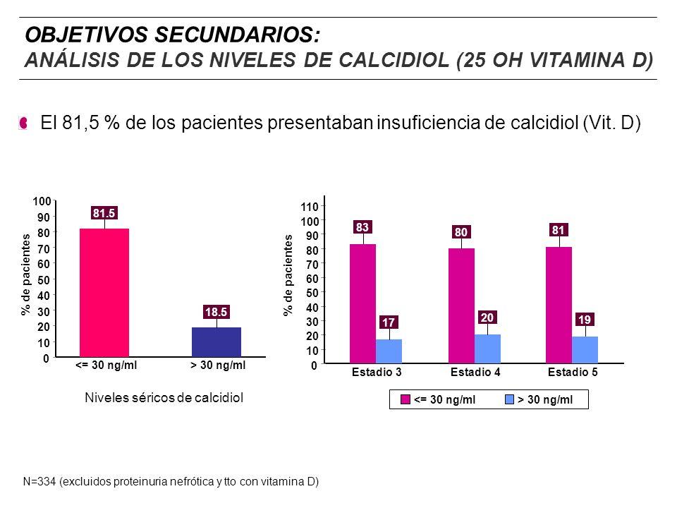 Niveles séricos de calcidiol <= 30 ng/ml> 30 ng/ml % de pacientes 100 90 80 70 60 50 40 30 20 10 0 81.5 18.5 El 81,5 % de los pacientes presentaban in