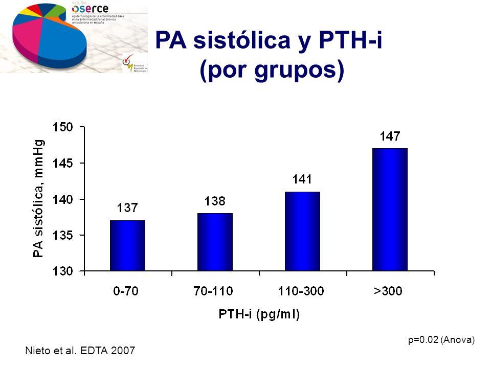 PA sistólica y PTH-i (por grupos) p=0.02 (Anova) Nieto et al. EDTA 2007