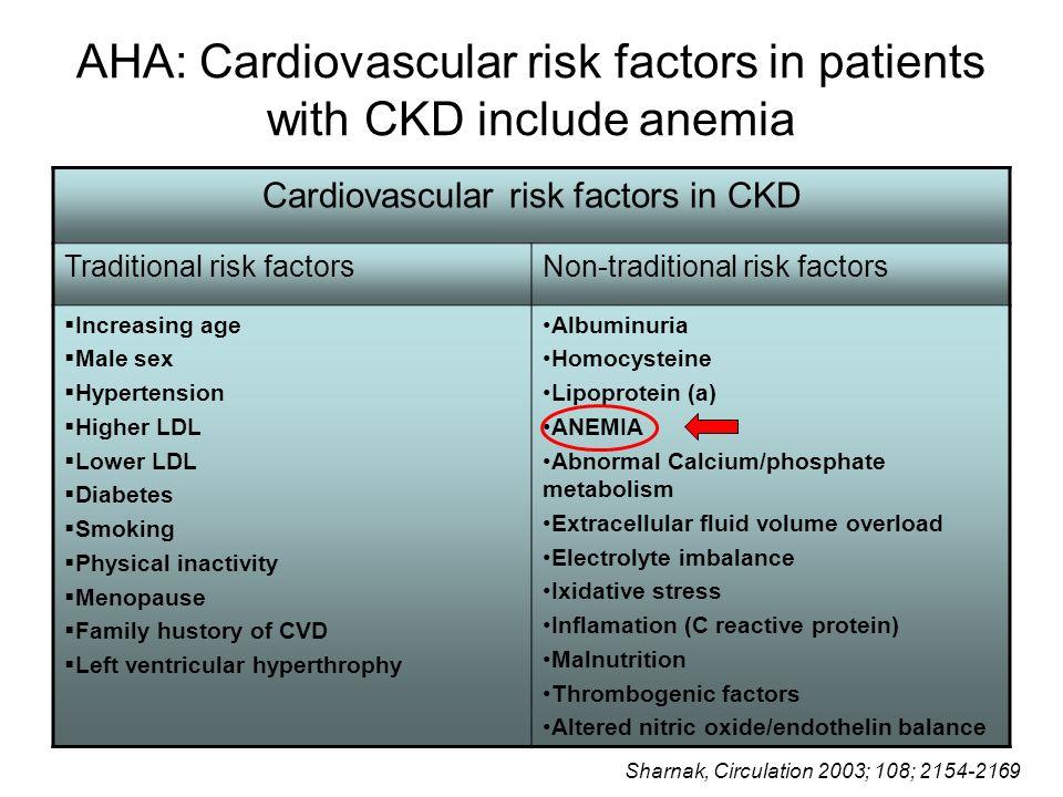 AHA: Cardiovascular risk factors in patients with CKD include anemia Cardiovascular risk factors in CKD Traditional risk factorsNon-traditional risk f