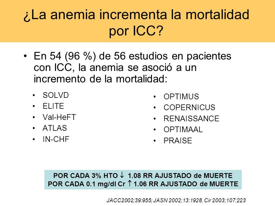 ¿La anemia incrementa la mortalidad por ICC? En 54 (96 %) de 56 estudios en pacientes con ICC, la anemia se asoció a un incremento de la mortalidad: S