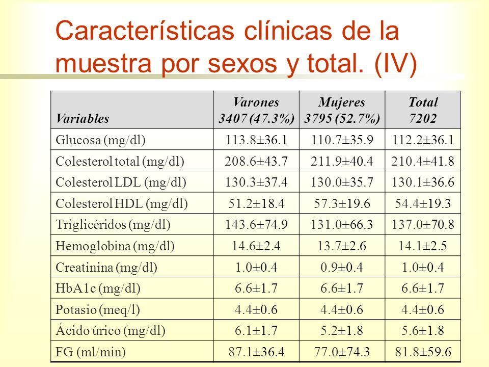 Características clínicas de la muestra por sexos y total. (IV) Variables Varones 3407 (47.3%) Mujeres 3795 (52.7%) Total 7202 Glucosa (mg/dl)113.8±36.