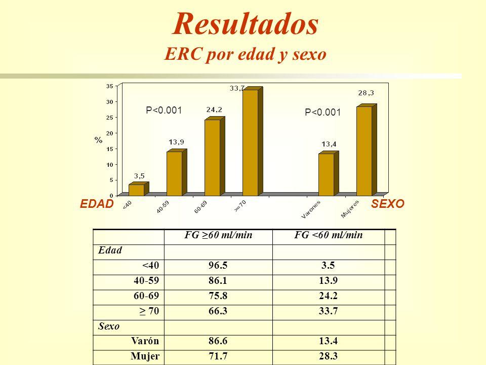 Resultados ERC por edad y sexo EDAD SEXO FG 60 ml/minFG <60 ml/min Edad <4096.53.5 40-5986.113.9 60-6975.824.2 7066.333.7 Sexo Varón86.613.4 Mujer71.7