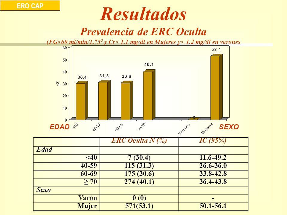 Resultados Prevalencia de ERC Oculta (FG<60 ml/min/1.73 2 y Cr< 1.1 mg/dl en Mujeres y< 1.2 mg/dl en varones ERO CAP EDADSEXO ERC Oculta N (%)IC (95%)