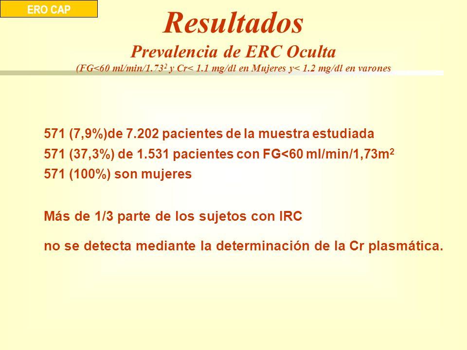 Resultados Prevalencia de ERC Oculta (FG<60 ml/min/1.73 2 y Cr< 1.1 mg/dl en Mujeres y< 1.2 mg/dl en varones ERO CAP 571 (7,9%)de 7.202 pacientes de l