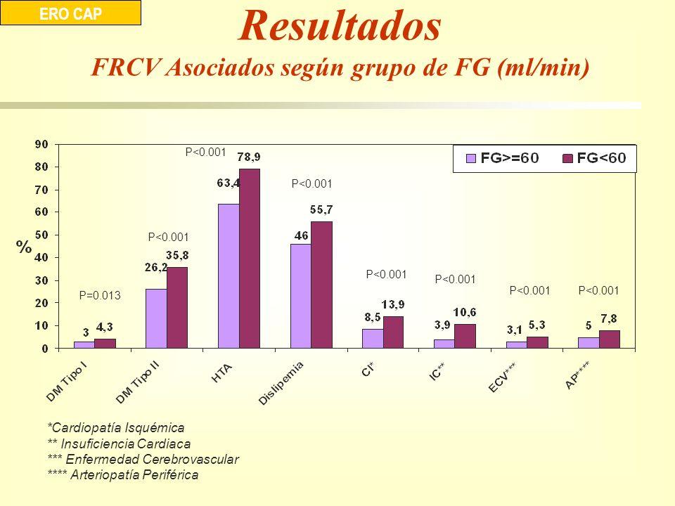 Resultados FRCV Asociados según grupo de FG (ml/min) ERO CAP P=0.013 P<0.001 *Cardiopatía Isquémica ** Insuficiencia Cardiaca *** Enfermedad Cerebrova