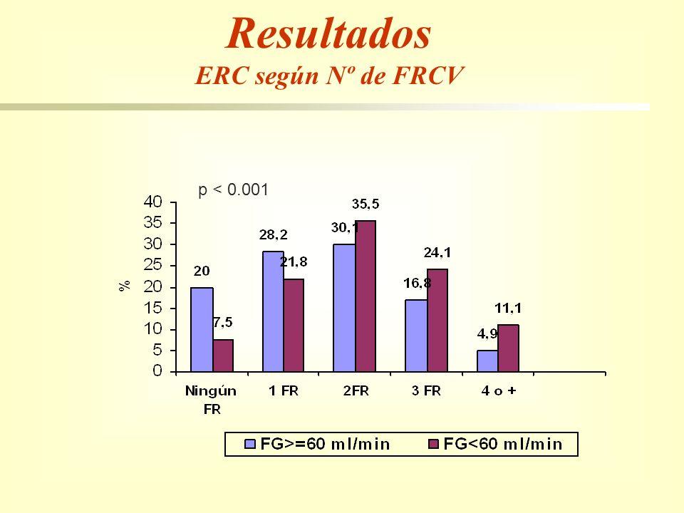 p < 0.001 Resultados ERC según Nº de FRCV