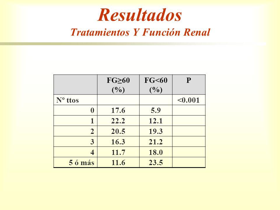 Resultados Tratamientos Y Función Renal FG60 (%) FG<60 (%) P Nº ttos<0.001 017.65.9 122.212.1 220.519.3 316.321.2 411.718.0 5 ó más11.623.5