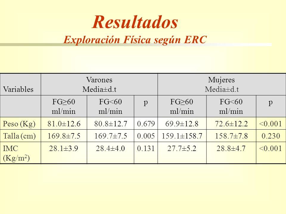 Resultados Exploración Física según ERC Variables Varones Media±d.t Mujeres Media±d.t FG60 ml/min FG<60 ml/min pFG60 ml/min FG<60 ml/min p Peso (Kg)81