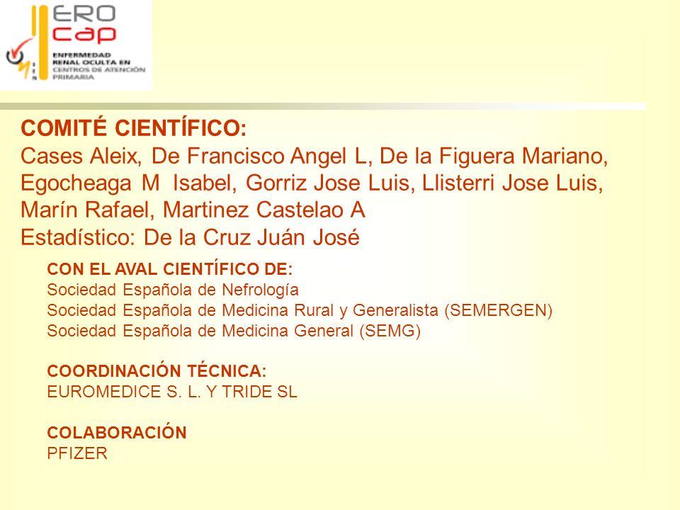 Resultados Prevalencia de ERC Oculta (FG<60 ml/min/1.73 2 y Cr< 1.1 mg/dl en Mujeres y< 1.2 mg/dl en varones ERO CAP EDADSEXO ERC Oculta N (%)IC (95%) Edad <407 (30.4)11.6-49.2 40-59115 (31.3)26.6-36.0 60-69175 (30.6)33.8-42.8 70274 (40.1)36.4-43.8 Sexo Varón0 (0)- Mujer571(53.1)50.1-56.1