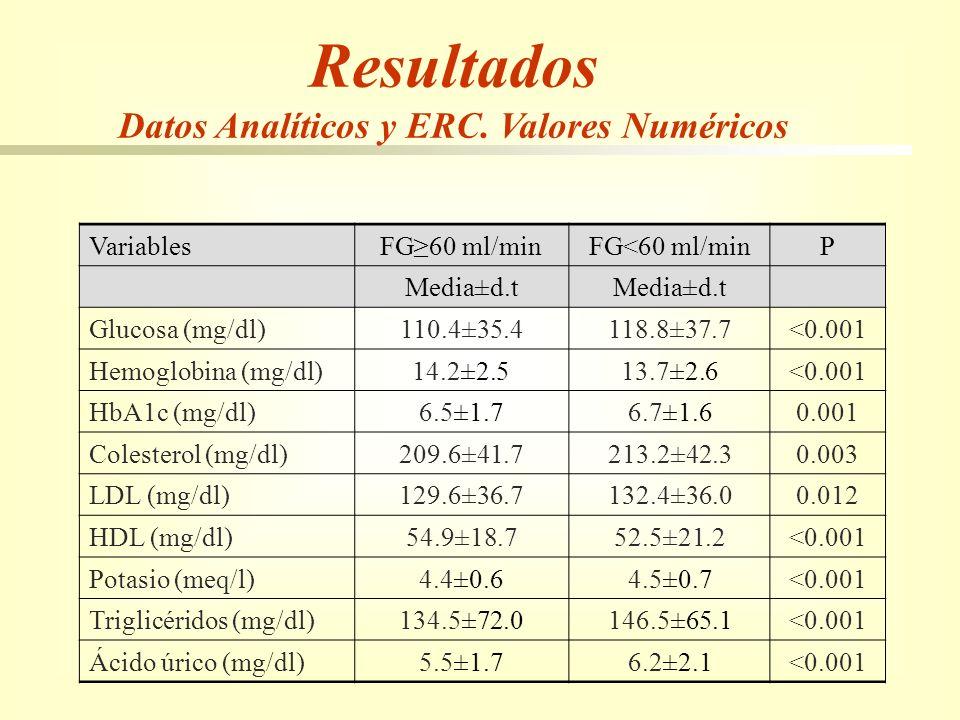 Resultados Datos Analíticos y ERC. Valores Numéricos VariablesFG60 ml/minFG<60 ml/minP Media±d.t Glucosa (mg/dl)110.4±35.4118.8±37.7<0.001 Hemoglobina