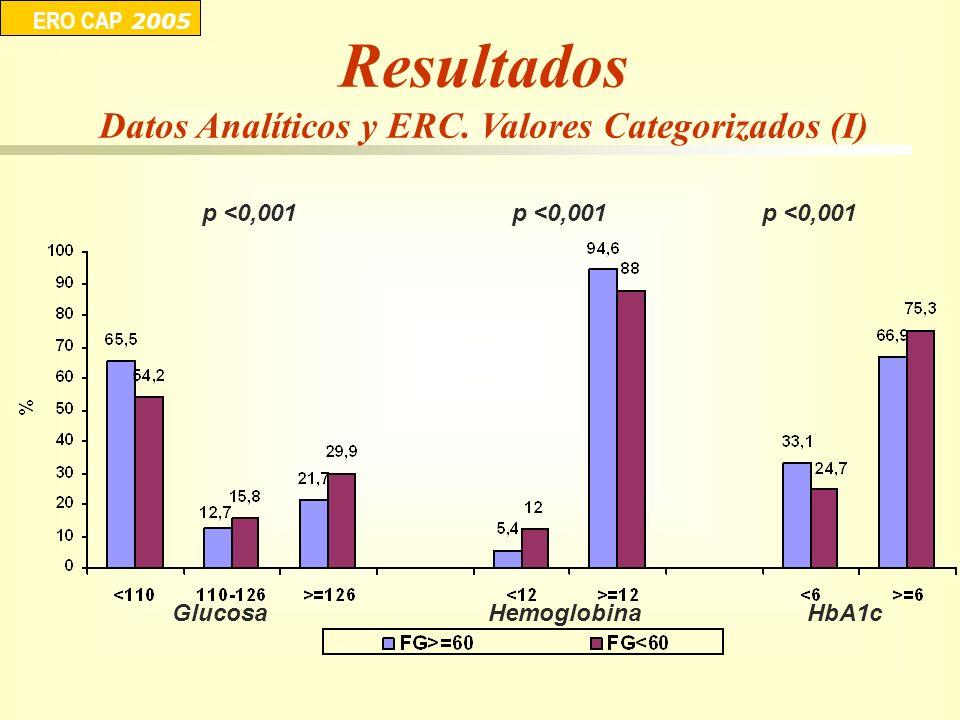 p <0,001 ERO CAP 2005 p <0,001 GlucosaHemoglobinaHbA1c Resultados Datos Analíticos y ERC. Valores Categorizados (I)