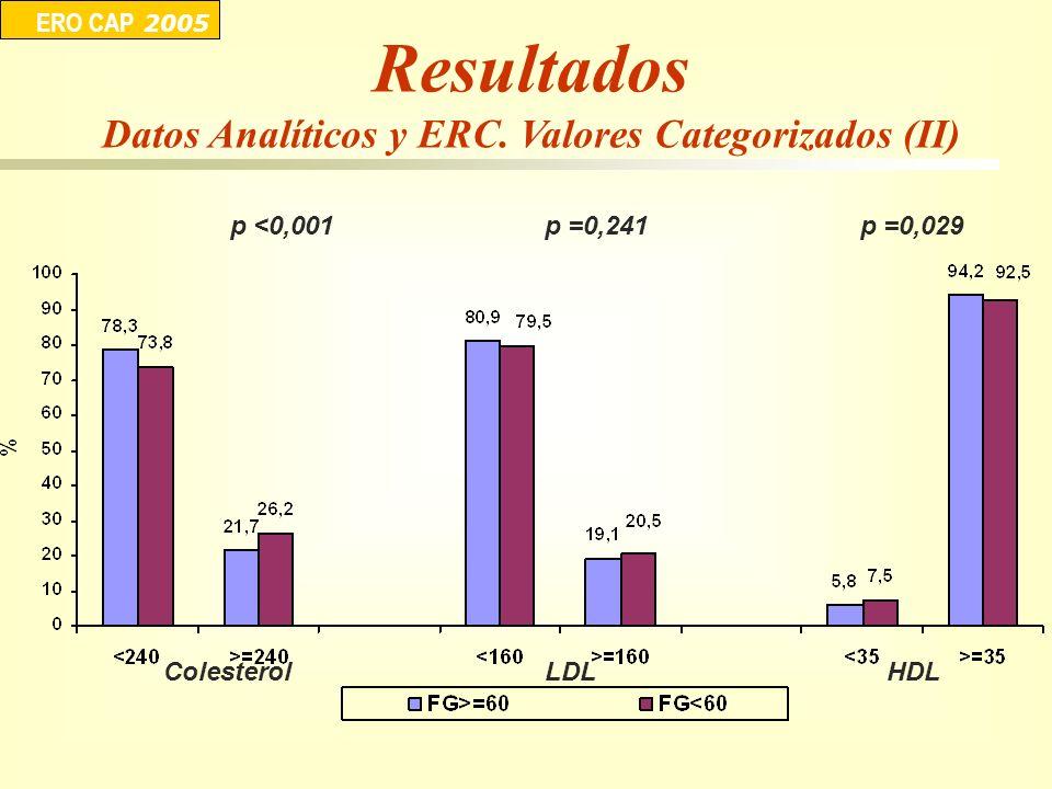 p <0,001 ERO CAP 2005 p =0,241p =0,029 ColesterolLDLHDL Resultados Datos Analíticos y ERC. Valores Categorizados (II)