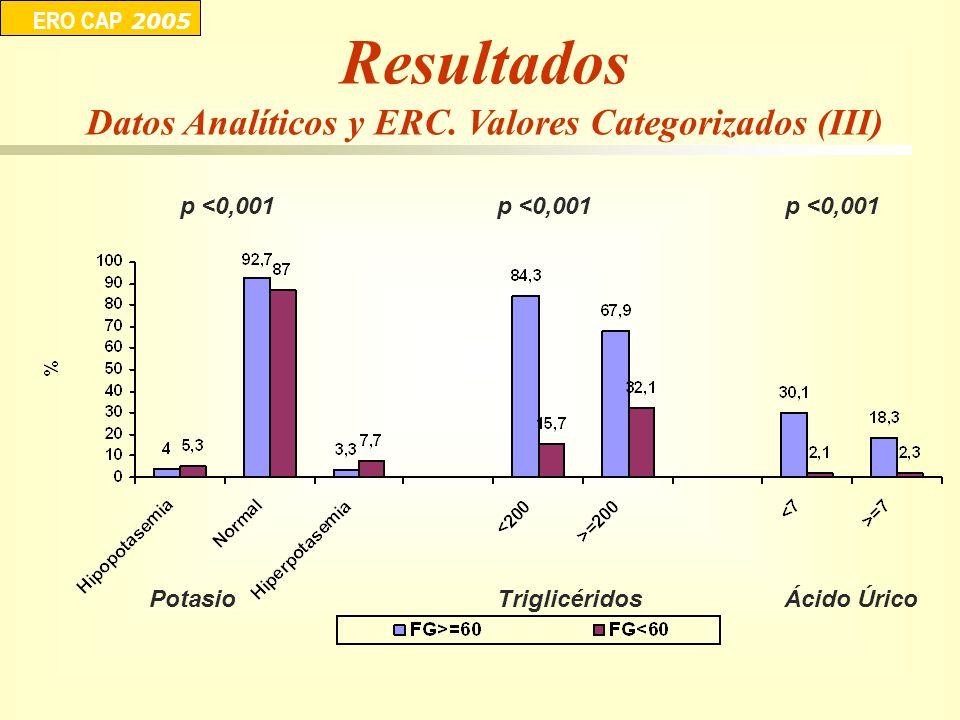 p <0,001 ERO CAP 2005 p <0,001 PotasioTriglicéridosÁcido Úrico Resultados Datos Analíticos y ERC. Valores Categorizados (III)