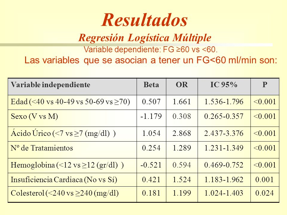 Resultados Regresión Logística Múltiple Variable dependiente: FG 60 vs <60. Las variables que se asocian a tener un FG<60 ml/min son: Variable indepen