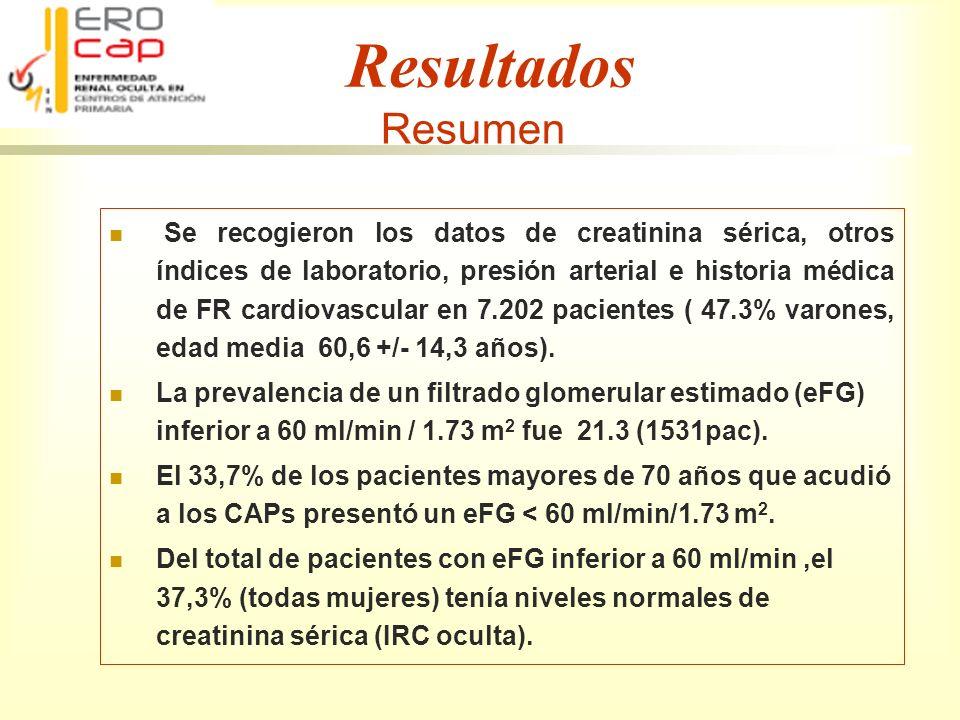 EROCAP Resultados Resumen Se recogieron los datos de creatinina sérica, otros índices de laboratorio, presión arterial e historia médica de FR cardiov