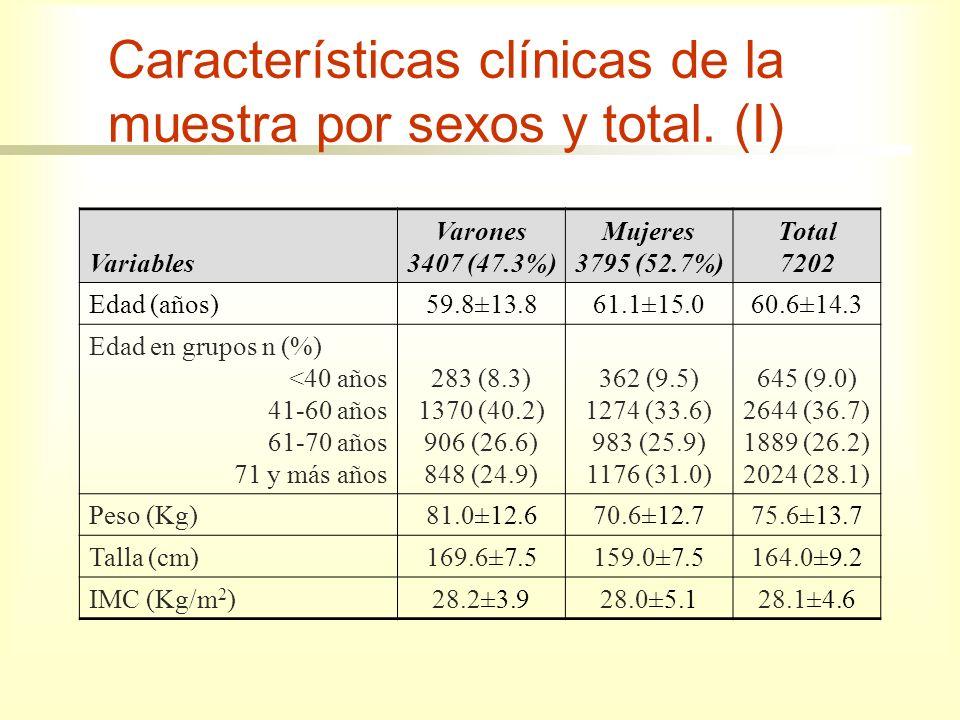 Variables Varones 3407 (47.3%) Mujeres 3795 (52.7%) Total 7202 Diabetes Mellitus Tipo I117 (3.4)121 (3.2)238 (3.3) Diabetes Mellitus Tipo II1046 (27.6)988 (29.0)2034 (28.2) HTA2320 (68.1)2481 (65.4)4801 (66.7) Dislipemia1734 (50.9)1726 (45.9)3460 (48.0) Cardiopatia Isquémica441 (12.9)254 (6.7)695 (9.7) Insuficiencia Cardiaca181 (5.3)201 (5.3)382 (5.3) Enfermedad Cerebrovascular140 (4.1)118 (3.1)258 (3.6) Arteriopatía Periférica235 (6.9)170 (4.5)405 (5.6) Fumadores Actuales*816 (26.4)395 (11.5)1211 (18.6) Características clínicas de la muestra por sexos y total.