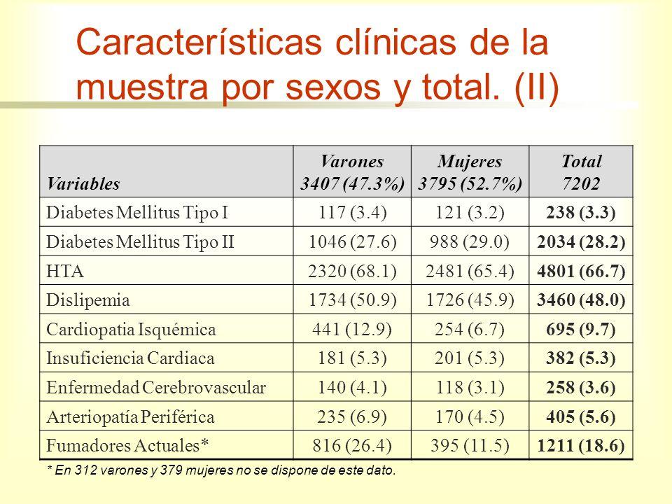 Variables Varones 3407 (47.3%) Mujeres 3795 (52.7%) Total 7202 Tratamientos Actuales IECA958 (28.1)942 (24.8)1900 (26.4) ARA II1157 (34.0)1223 (32.2)2380 (33.0) Antagonistas del Calcio453 (13.3)443 (11.7)896 (12.4) Betabloqueantes418 (12.3)326 (8.6)744 (10.3) Diuréticos1042 (30.6)1292 (34.0)2334 (32.4) Alfabloqueantes218 (6.4)85 (2.2)303 (4.2) Otros Antihipertensivos57 (1.7)49 (1.3)106 (1.5) Antidiabéticos Orales827 (24.3)866 (22.8)1693 (23.5) Insulina207 (6.1)285 (7.5)492 (6.8) AAS680 (20.0)579 (15.3)1259 (17.5) Antiagregantes379 (11.1)312 (8.2)691 (9.6) Anticoagulantes190 (5.6)149 (3.9)339 (4.7) Estatinas1513 (44.4)1544 (40.7)3057 (42.4) Fibratos130 (3.8)71 (1.9)201 (2.8) Antiinflamatorios392 (11.5)771 (20.3)1163 (16.1) Nº de tratamientos2.5±1.82.3±1.82.4±1.8 Características clínicas de la muestra por sexos y total.